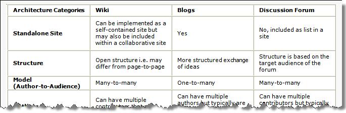 BlogWikiDiscuss