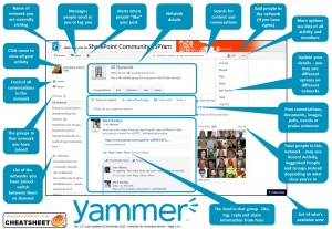yammer-cheatsheet