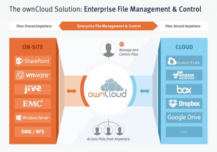 Abb. 1 Überblick über das ownCloud Konzept: Dateien on-site und in der Cloud über einen Anlaufpunkt bereitstellen