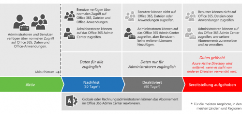 EndOfOffice365